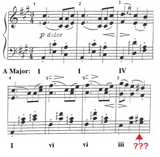 Secondary Dominant Chords Guitar Teacher